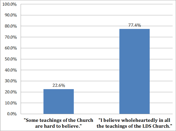 Faith and Doubt in Contemporary American Mormonism: A Quantitative Empirical Perspective