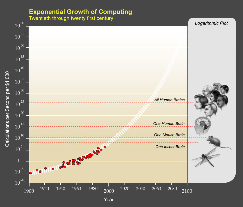 The Exponential Growth of Computing Capacity