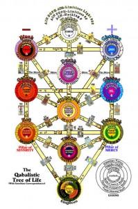 Tree of Life in Kabbalah