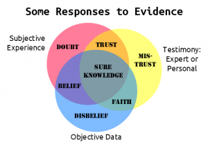 Responses_to_evidence