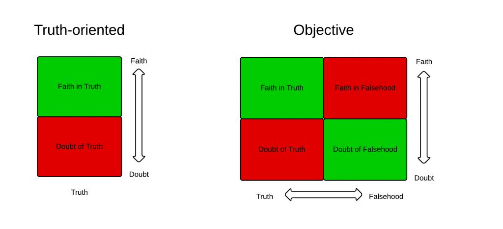 True-False-Faith-Doubt