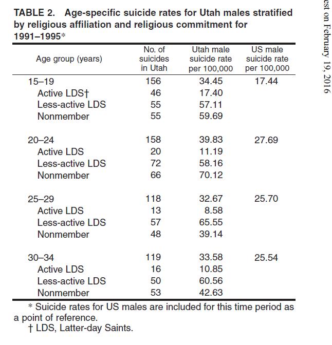 Mormonism beliefs on homosexuality statistics