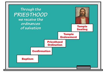 Steps to progression that read: baptism confirmation, priesthood ordination, temple endowment, temple sealing